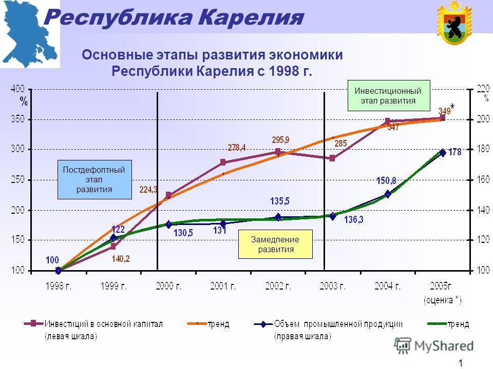 Республика Карелия 0 Социально-экономическое развитие Республики Карелия за 2002 - 2005 годы