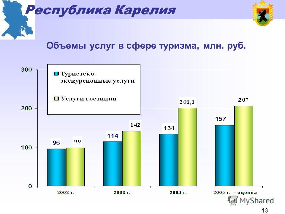 Республика Карелия 12 Объем инвестиций в инфраструктуру туризма Республики Карелия, млн. рублей