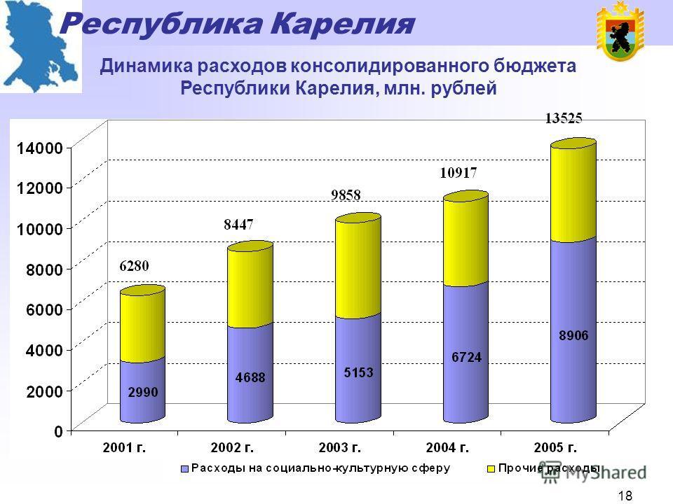 Республика Карелия 17 Динамика поступления доходов консолидированного бюджета Республики Карелия, млн. рублей