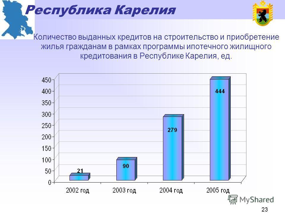 Республика Карелия 22 Динамика финансирования Адресной инвестиционной программы Республики Карелия (без строительства автомобильных дорог), тыс. рублей