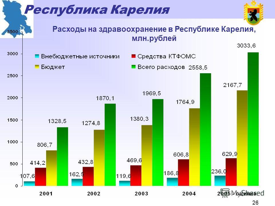 Республика Карелия 25 Объемы выпуска государственных облигаций Республики Карелия и средств, направленных на финансирование инвестиционных проектов, отобранных на конкурсной основе, млн. рублей