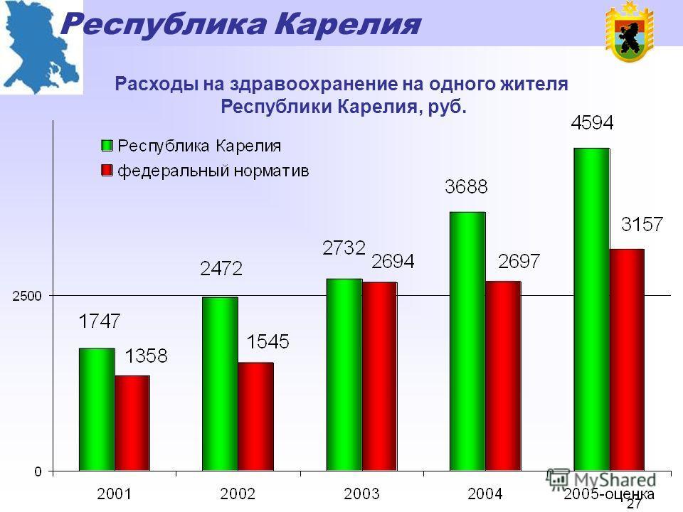 Республика Карелия 26 Расходы на здравоохранение в Республике Карелия, млн.рублей