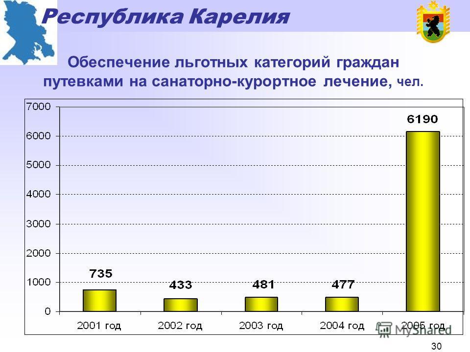 Республика Карелия 29 Динамика расходов из бюджета Республики Карелия на реализацию мер социальной поддержки в расчете на одного льготополучателя, руб.