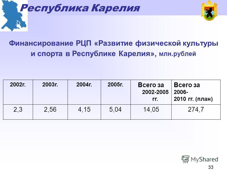 Республика Карелия 32 Спортивные сооружения Республики Карелия (всего 1390 сооружений)