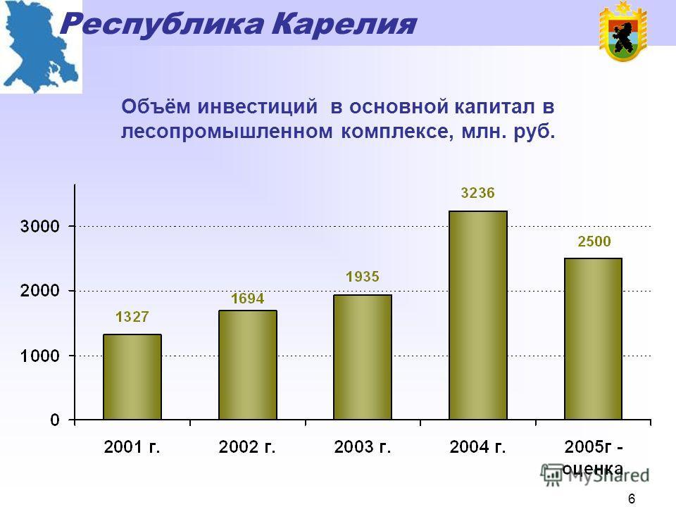 Республика Карелия 5 Динамика внешнеторгового оборота, экспорта и импорта Республики Карелия, млн. долл. США