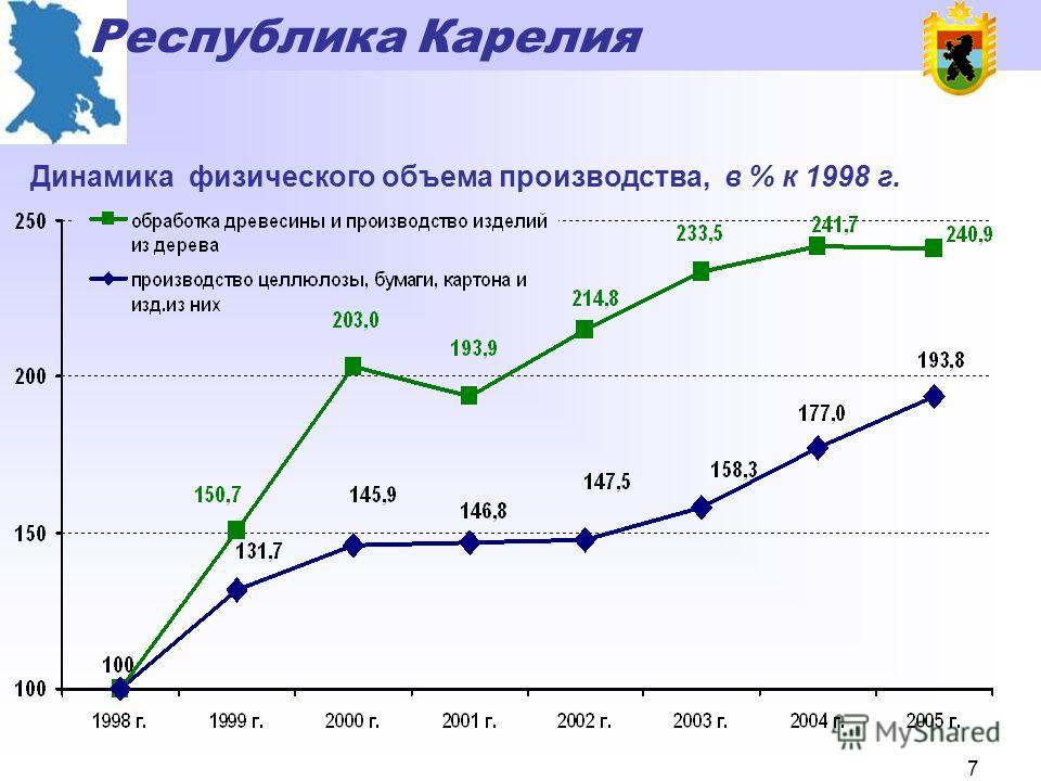 Республика Карелия 6 Объём инвестиций в основной капитал в лесопромышленном комплексе, млн. руб.