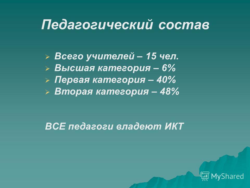 Педагогический состав Всего учителей – 15 чел. Высшая категория – 6% Первая категория – 40% Вторая категория – 48% ВСЕ педагоги владеют ИКТ