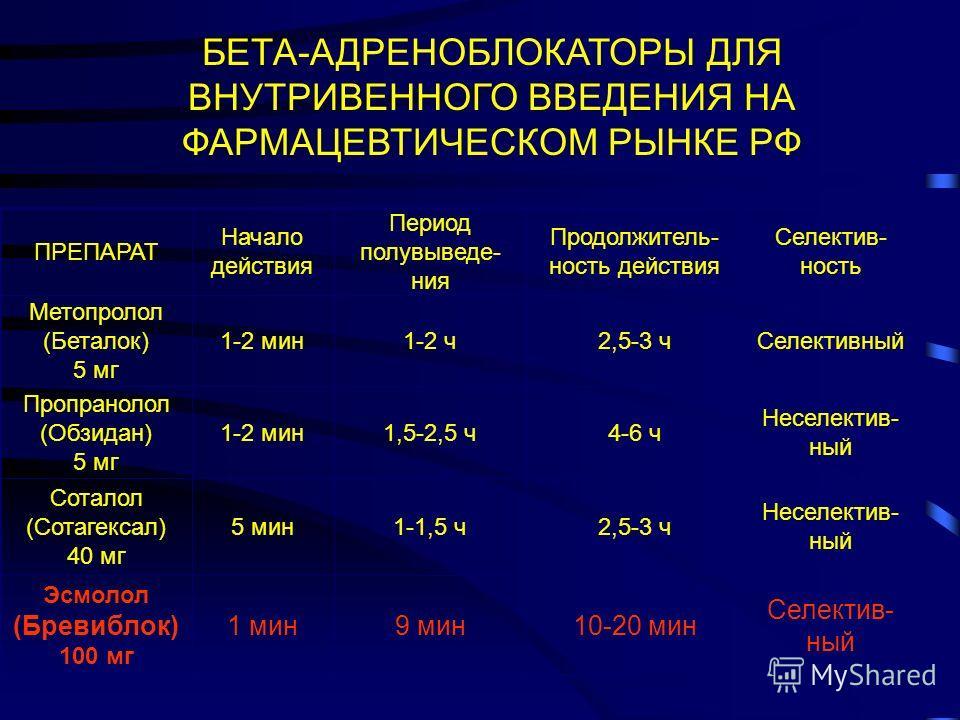 БЕТА-АДРЕНОБЛОКАТОРЫ ДЛЯ ВНУТРИВЕННОГО ВВЕДЕНИЯ НА ФАРМАЦЕВТИЧЕСКОМ РЫНКЕ РФ Селектив- ный 10-20 мин9 мин1 мин Эсмолол (Бревиблок) 100 мг Неселектив- ный 2,5-3 ч1-1,5 ч5 мин Соталол (Сотагексал) 40 мг Неселектив- ный 4-6 ч1,5-2,5 ч1-2 мин Пропранолол