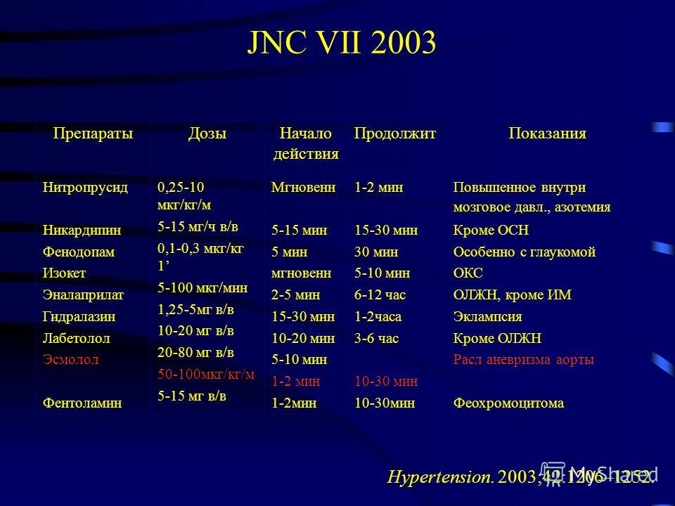 JNC VII 2003 Hypertension. 2003;42:1206–1252. ПрепаратыДозыНачало действия ПродолжитПоказания Нитропрусид Никардипин Фенодопам Изокет Эналаприлат Гидралазин Лабетолол Эсмолол Фентоламин 0,25-10 мкг/кг/м 5-15 мг/ч в/в 0,1-0,3 мкг/кг 1 5-100 мкг/мин 1,