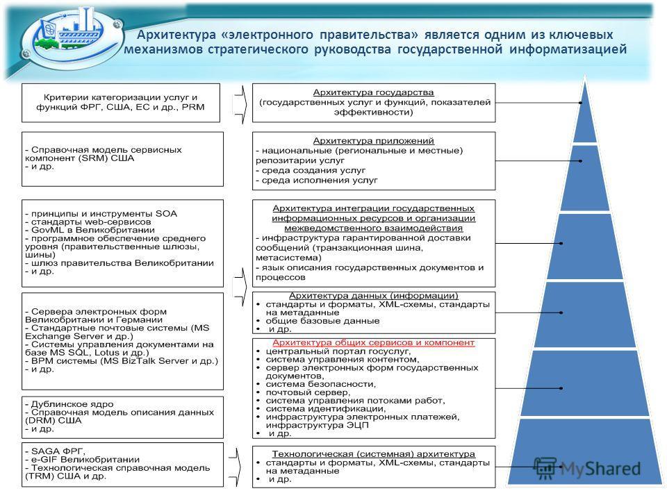 Архитектура «электронного правительства» является одним из ключевых механизмов стратегического руководства государственной информатизацией
