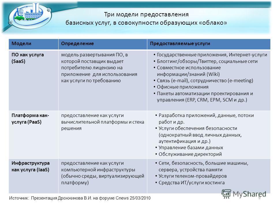 9 Три модели предоставления базисных услуг, в совокупности образующих «облако» МоделиОпределениеПредоставляемые услуги ПО как услуга (SaaS) модель развертывания ПО, в которой поставщик выдает потребителю лицензию на приложение для использования как у