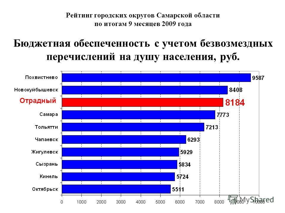 Рейтинг городских округов Самарской области по итогам 9 месяцев 2009 года Бюджетная обеспеченность с учетом безвозмездных перечислений на душу населения, руб. Отрадный