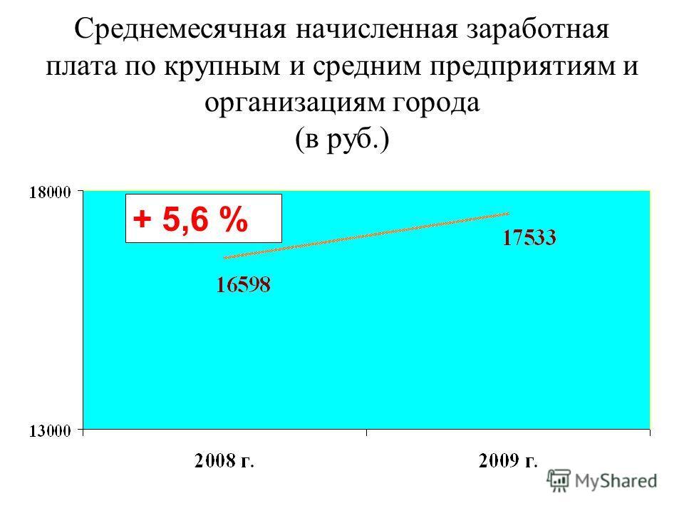 Среднемесячная начисленная заработная плата по крупным и средним предприятиям и организациям города (в руб.) + 5,6 %
