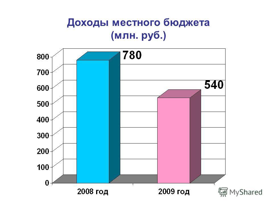 Доходы местного бюджета (млн. руб.)