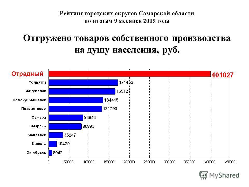 Рейтинг городских округов Самарской области по итогам 9 месяцев 2009 года Отгружено товаров собственного производства на душу населения, руб. Отрадный