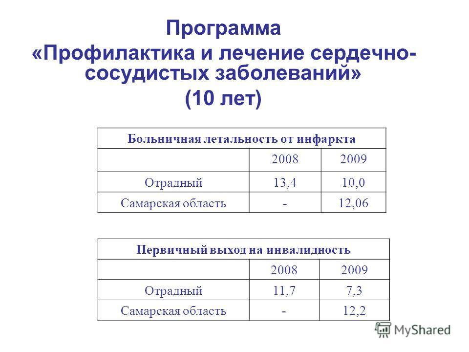 Программа «Профилактика и лечение сердечно- сосудистых заболеваний» (10 лет) Больничная летальность от инфаркта 20082009 Отрадный13,410,0 Самарская область-12,06 Первичный выход на инвалидность 20082009 Отрадный11,77,3 Самарская область-12,2