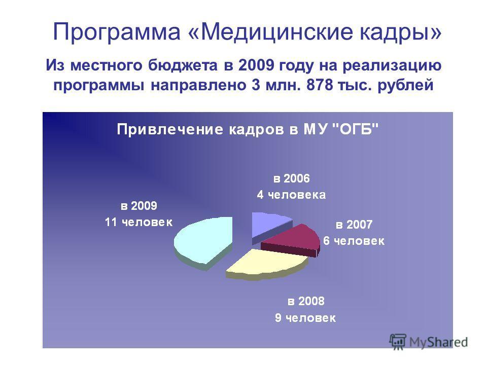 Программа «Медицинские кадры» Из местного бюджета в 2009 году на реализацию программы направлено 3 млн. 878 тыс. рублей