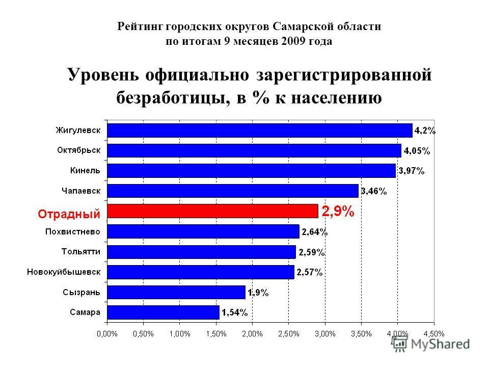 Рейтинг городских округов Самарской области по итогам 9 месяцев 2009 года Уровень официально зарегистрированной безработицы, в % к населению Отрадный