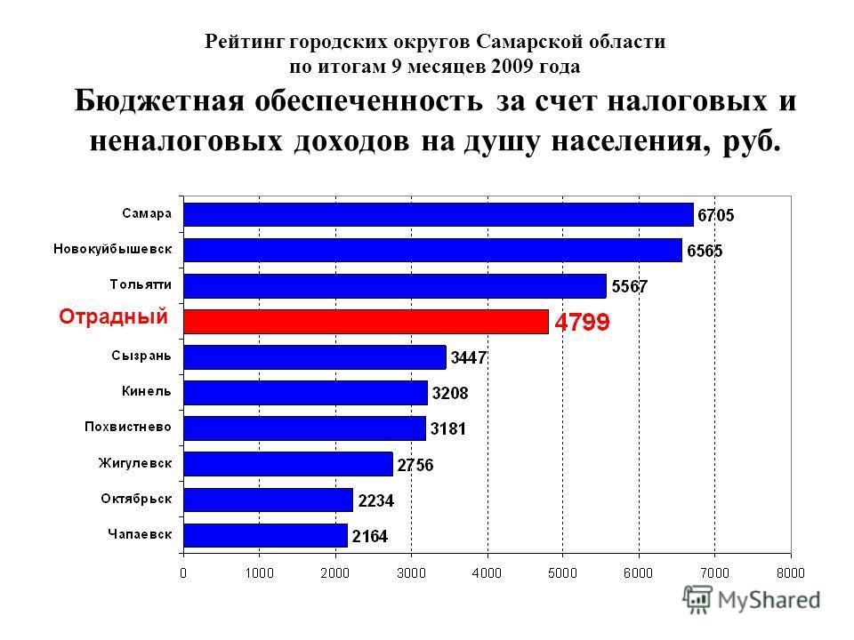 Рейтинг городских округов Самарской области по итогам 9 месяцев 2009 года Бюджетная обеспеченность за счет налоговых и неналоговых доходов на душу населения, руб. Отрадный