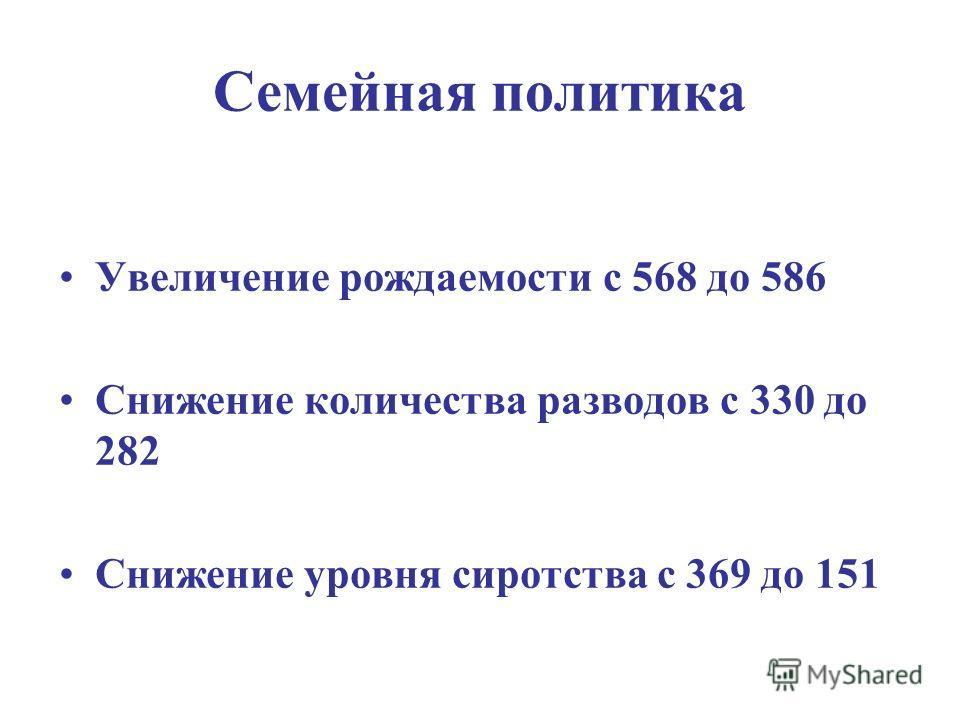 Семейная политика Увеличение рождаемости с 568 до 586 Снижение количества разводов с 330 до 282 Снижение уровня сиротства с 369 до 151