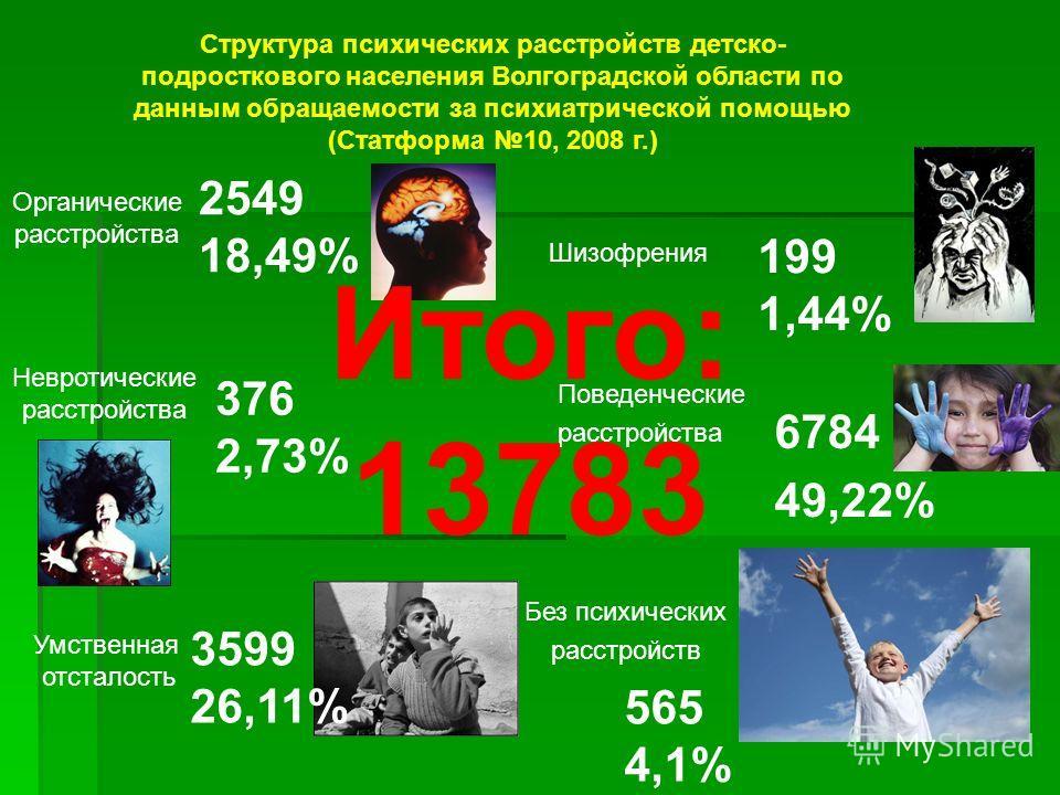 Структура психических расстройств детско- подросткового населения Волгоградской области по данным обращаемости за психиатрической помощью (Статформа 10, 2008 г.) Органические расстройства 2549 18,49% Шизофрения 199 1,44% Невротические расстройства 37