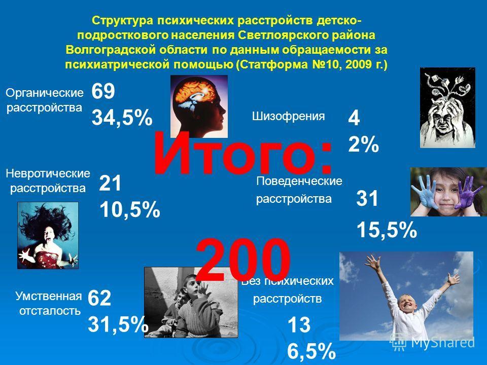 Структура психических расстройств детско- подросткового населения Светлоярского района Волгоградской области по данным обращаемости за психиатрической помощью (Статформа 10, 2009 г.) Органические расстройства 69 34,5% Шизофрения 4 2% Невротические ра