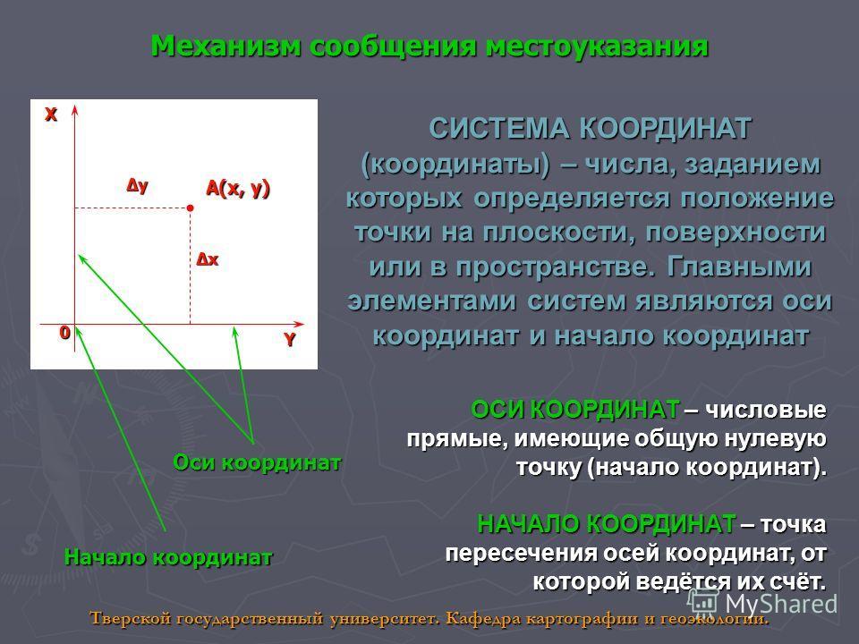Механизм сообщения местоуказания 0 А(x, y) XY y x СИСТЕМА КООРДИНАТ (координаты) – числа, заданием которых определяется положение точки на плоскости, поверхности или в пространстве. Главными элементами систем являются оси координат и начало координат