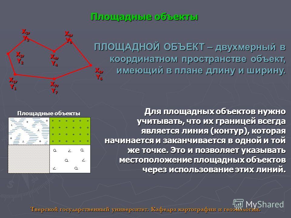 Площадные объекты X1,Y1X1,Y1X1,Y1X1,Y1 X2,Y2X2,Y2X2,Y2X2,Y2 X3,Y3X3,Y3X3,Y3X3,Y3 X4,Y4X4,Y4X4,Y4X4,Y4 X5,Y5X5,Y5X5,Y5X5,Y5 X6,Y6X6,Y6X6,Y6X6,Y6 X7,Y7X7,Y7X7,Y7X7,Y7 ПЛОЩАДНОЙ ОБЪЕКТ – двухмерный в координатном пространстве объект, имеющий в плане дли