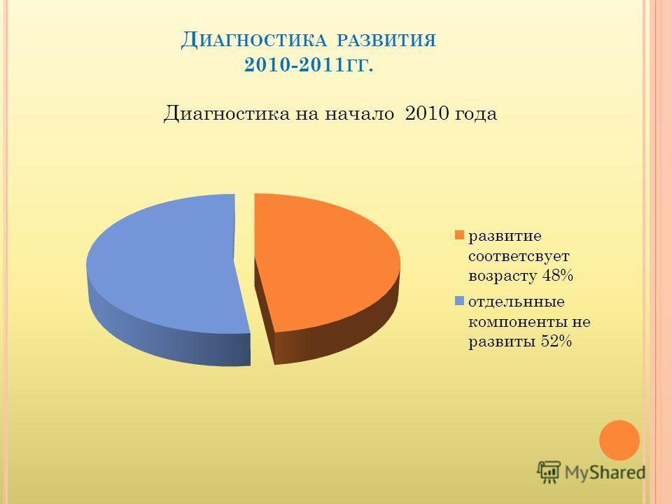 Д ИАГНОСТИКА РАЗВИТИЯ 2010-2011 ГГ.