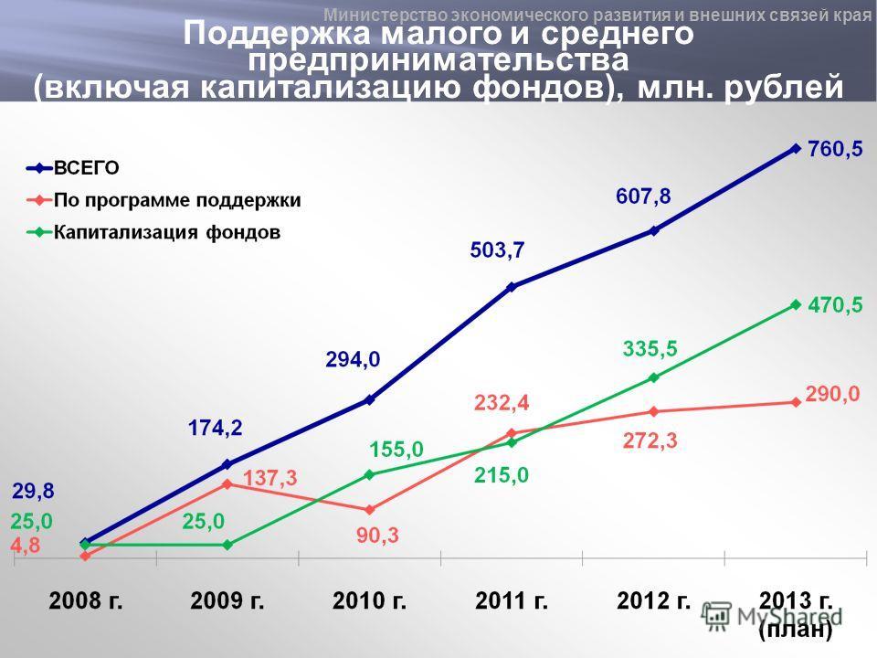 Поддержка малого и среднего предпринимательства (включая капитализацию фондов), млн. рублей Министерство экономического развития и внешних связей края