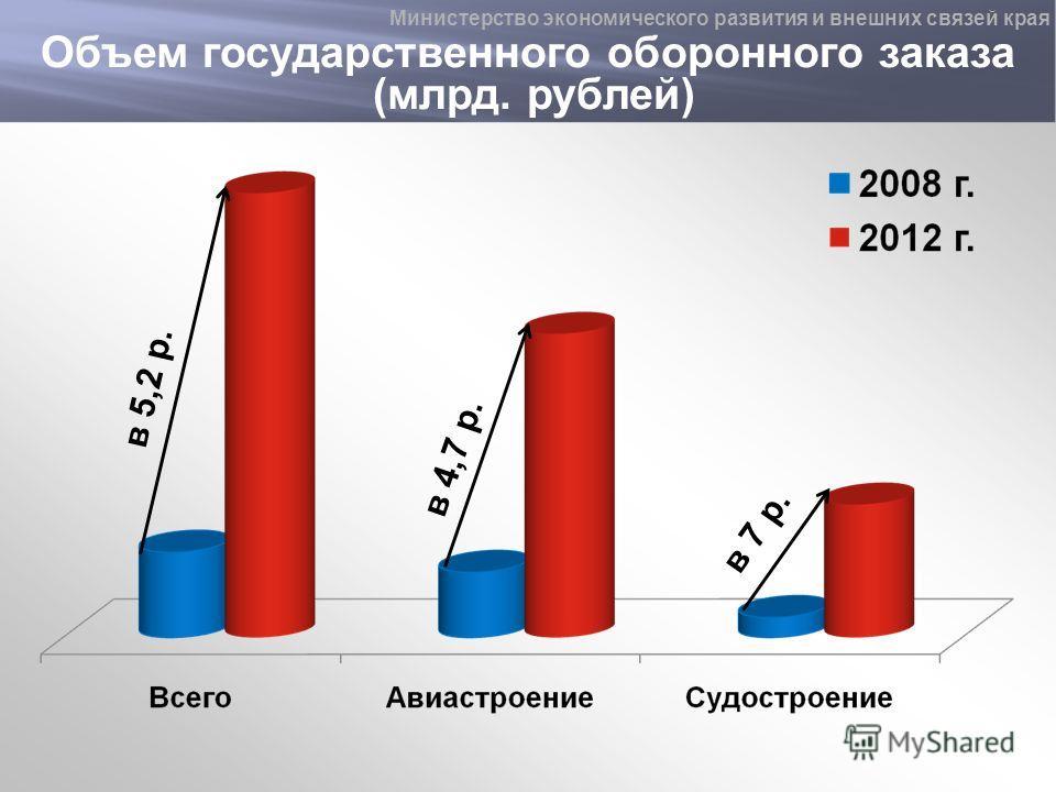 Объем государственного оборонного заказа (млрд. рублей) в 5,2 р. в 4,7 р. в 7 р. Министерство экономического развития и внешних связей края