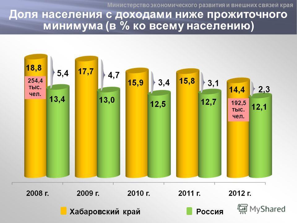 4,7 3,4 3,1 2,3 Хабаровский крайРоссия 5,4 Доля населения с доходами ниже прожиточного минимума (в % ко всему населению) 254,4 тыс. чел. 192,5 тыс. чел. Министерство экономического развития и внешних связей края