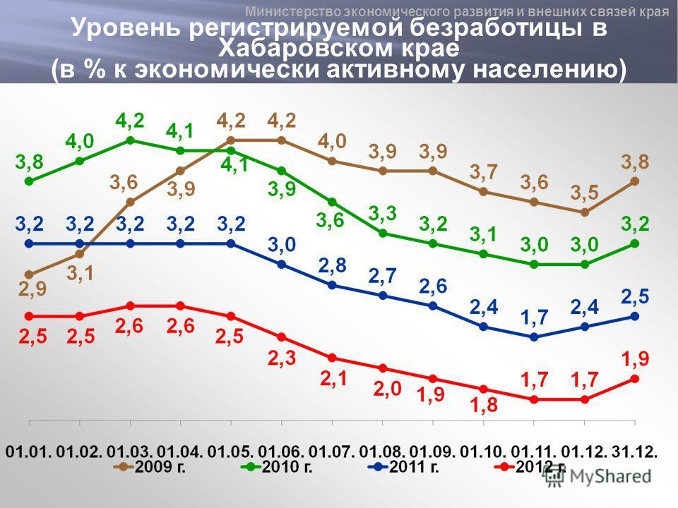 Уровень регистрируемой безработицы в Хабаровском крае (в % к экономически активному населению) Министерство экономического развития и внешних связей края