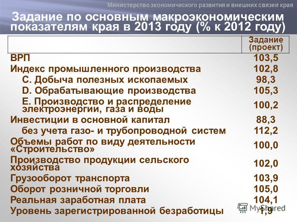 Задание по основным макроэкономическим показателям края в 2013 году (% к 2012 году) Задание (проект) ВРП103,5 Индекс промышленного производства102,8 C. Добыча полезных ископаемых98,3 D. Обрабатывающие производства105,3 E. Производство и распределение