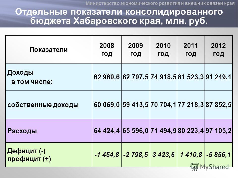 Отдельные показатели консолидированного бюджета Хабаровского края, млн. руб. Показатели 2008 год 2009 год 2010 год 2011 год 2012 год Доходы в том числе: 62 969,662 797,574 918,581 523,391 249,1 собственные доходы60 069,059 413,570 704,177 218,387 852