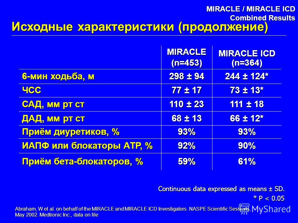 Abraham, W et al. on behalf of the MIRACLE and MIRACLE ICD Investigators. NASPE Scientific Sessions, May 2002. Medtronic Inc., data on file MIRACLE / MIRACLE ICD Combined Results MIRACLE(n=453) MIRACLE ICD (n=364) 6-мин ходьба, м 298 ± 94 244 ± 124*