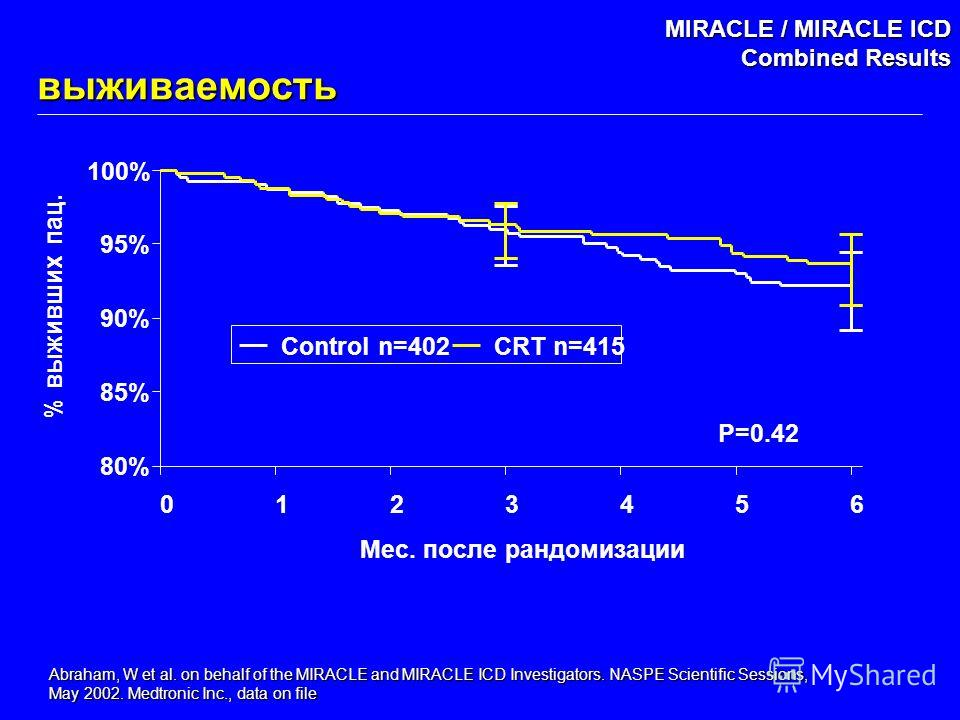 Abraham, W et al. on behalf of the MIRACLE and MIRACLE ICD Investigators. NASPE Scientific Sessions, May 2002. Medtronic Inc., data on file MIRACLE / MIRACLE ICD Combined Results выживаемость
