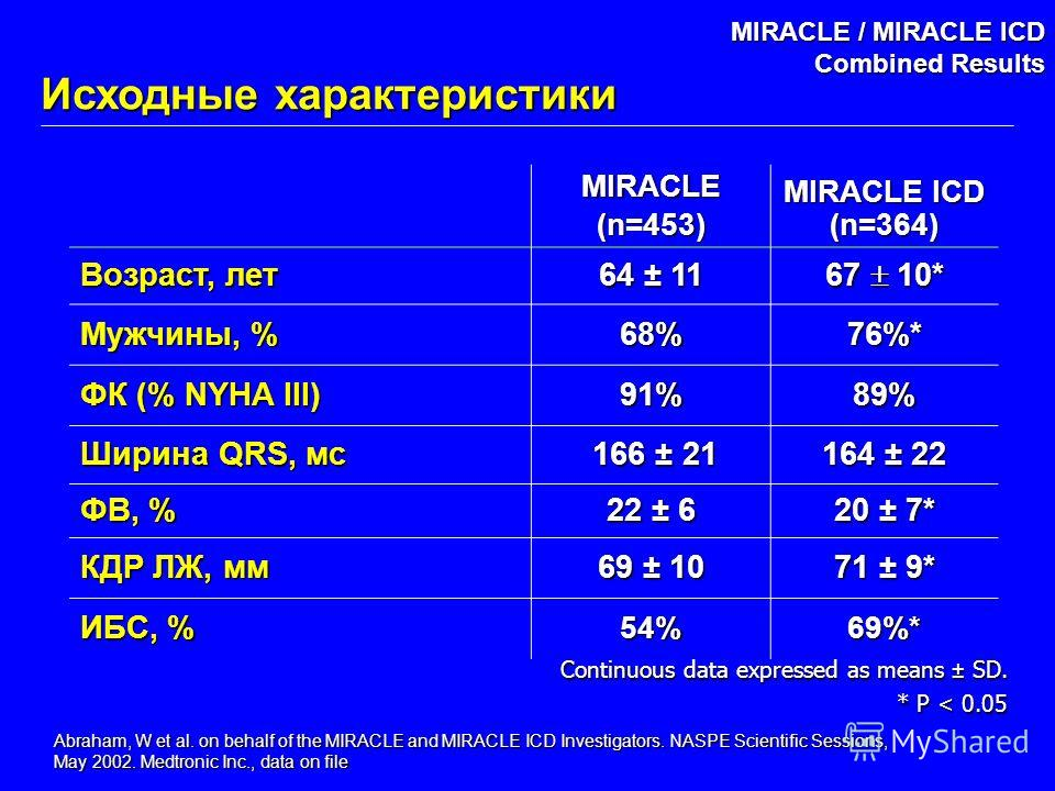 Abraham, W et al. on behalf of the MIRACLE and MIRACLE ICD Investigators. NASPE Scientific Sessions, May 2002. Medtronic Inc., data on file MIRACLE / MIRACLE ICD Combined Results MIRACLE(n=453) MIRACLE ICD (n=364) Возраст, лет 64 ± 11 67 10* Мужчины,