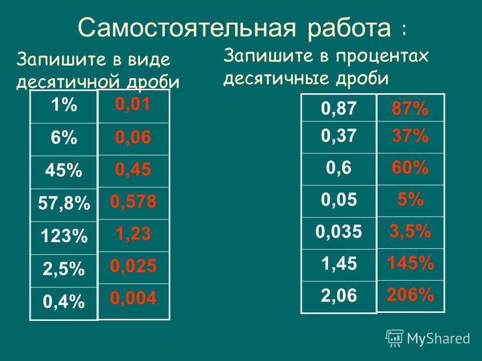Самостоятельная работа : 1% 6% 45% 57,8% 123% 2,5% 0,4% 0,01 0,06 0,45 0,578 1,23 0,025 0,004 Запишите в процентах десятичные дроби 0,87 0,37 0,6 0,05 0,035 1,45 2,06 87% 37% 60% 5% 3,5% 145% 206% Запишите в виде десятичной дроби