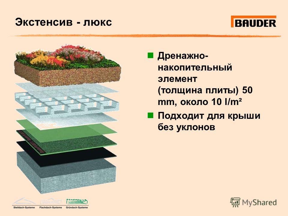Экстенсив - люкс Дренажно- накопительный элемент (толщина плиты) 50 mm, около 10 l/m² Подходит для крыши без уклонов