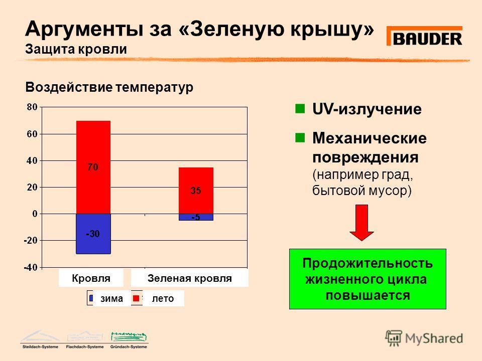 Аргументы за «Зеленую крышу» Защита кровли UV-излучение Механические повреждения (например град, бытовой мусор) Воздействие температур Продожительность жизненного цикла повышается КровляЗеленая кровля зималето
