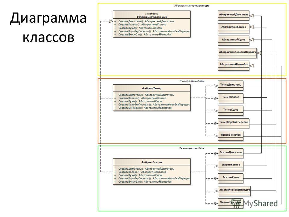 Диаграмма классов