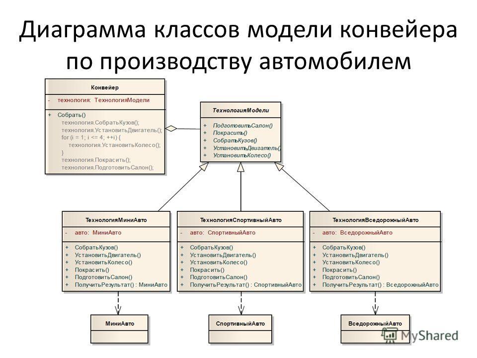 Диаграмма классов модели конвейера по производству автомобилем