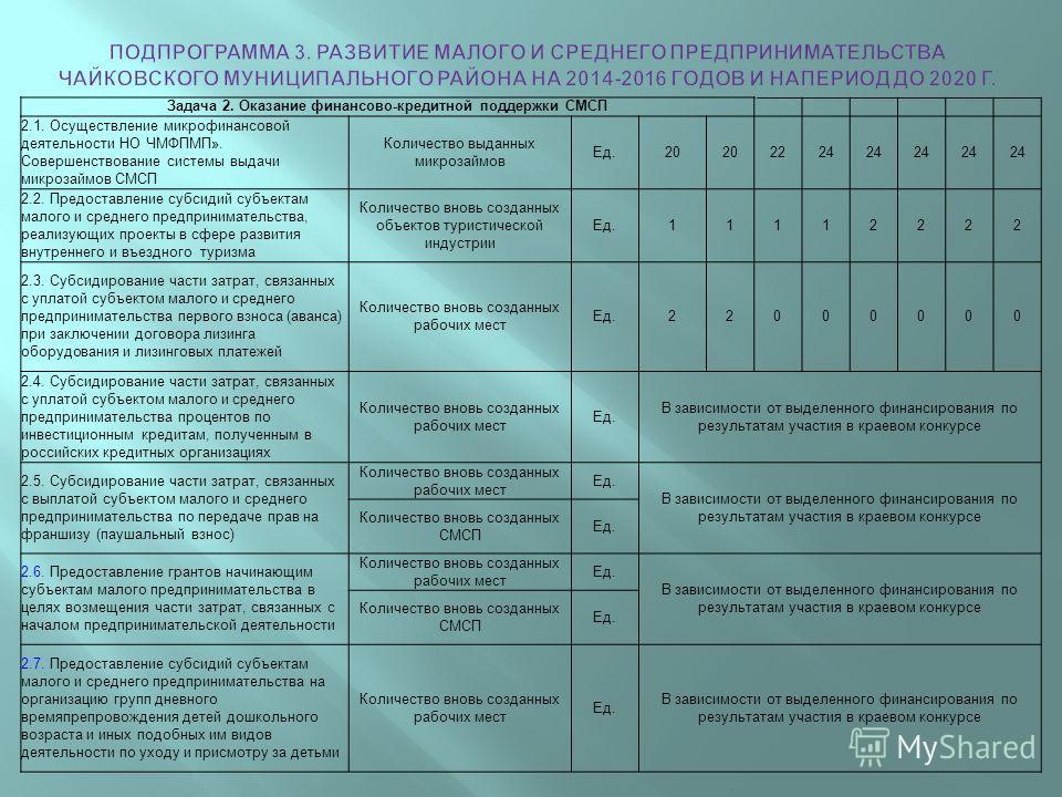 Задача 2. Оказание финансово - кредитной поддержки СМСП 2.1. Осуществление микрофинансовой деятельности НО ЧМФПМП ». Совершенствование системы выдачи микрозаймов СМСП Количество выданных микрозаймов Ед.20 2224 2.2. Предоставление субсидий субъектам м