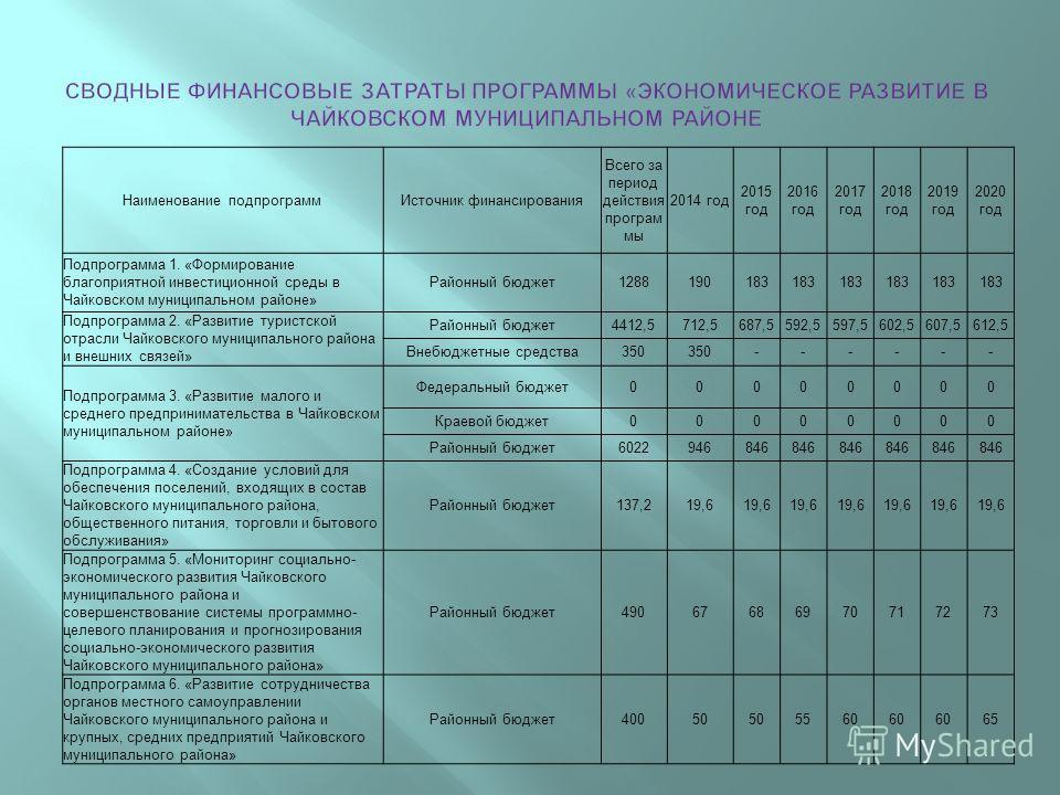 Наименование подпрограммИсточник финансирования Всего за период действия програм мы 2014 год 2015 год 2016 год 2017 год 2018 год 2019 год 2020 год Подпрограмма 1. « Формирование благоприятной инвестиционной среды в Чайковском муниципальном районе » Р