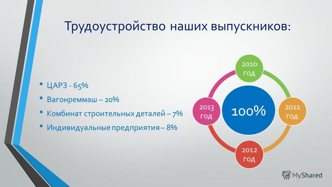 Выпуск наших квалифицированных специалистов: Всего 2010 году – 26 человек Всего 2012 год – 12 человек Всего 2013 год – 26 человек На базе 9 классов На базе 11 классов 201026 201212 20131511
