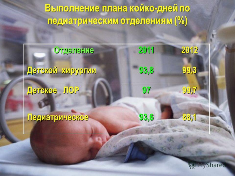 Отделение20112012 Детской хирургии 93,899,3 Детское ЛОР 9799,7 Педиатрическое93,688,1 Выполнение плана койко-дней по педиатрическим отделениям (%)
