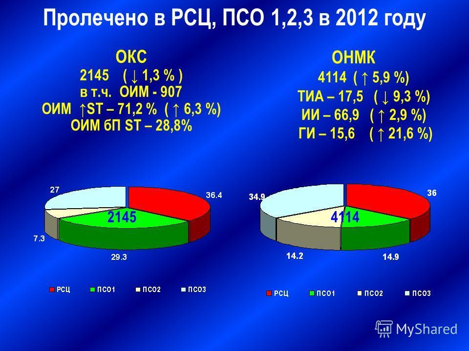 ОКС 2145 ( 1,3 % ) в т.ч. ОИМ - 907 ОИМ ST – 71,2 % ( 6,3 %) ОИМ бП ST – 28,8% ОНМК 4114 ( 5,9 %) ТИА – 17,5 ( 9,3 %) ИИ – 66,9 ( 2,9 %) ГИ – 15,6 ( 21,6 %) Пролечено в РСЦ, ПСО 1,2,3 в 2012 году 21454114