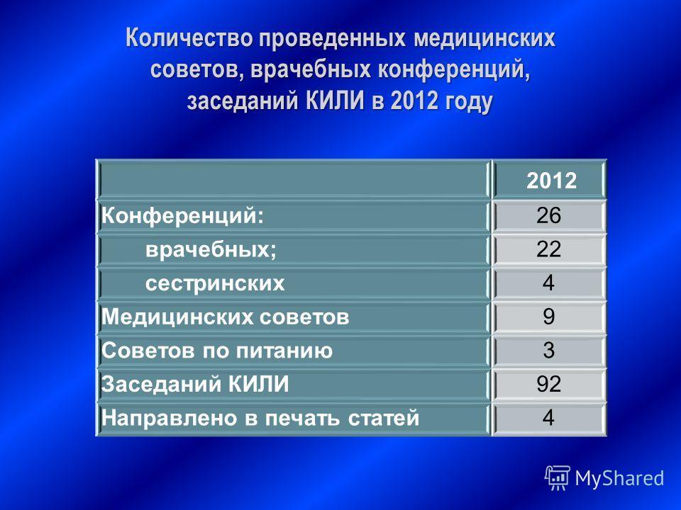 Количество проведенных медицинских советов, врачебных конференций, заседаний КИЛИ в 2012 году 2012 Конференций:26 врачебных;22 сестринских4 Медицинских советов9 Советов по питанию3 Заседаний КИЛИ92 Направлено в печать статей4