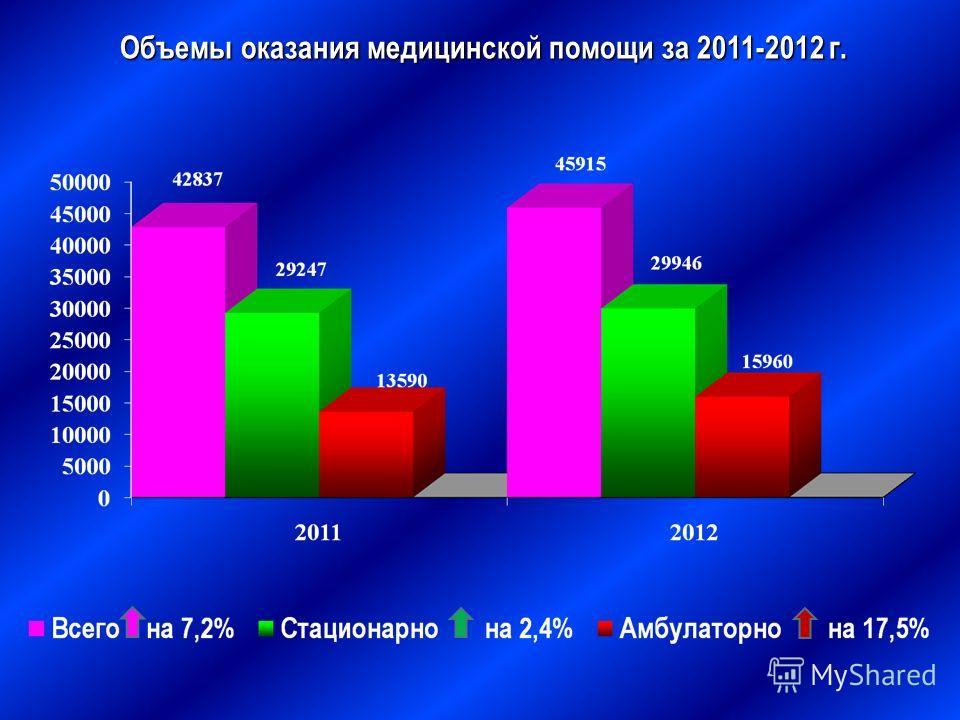 Объемы оказания медицинской помощи за 2011-2012 г.